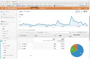 Googleアナリティクス「ユーザーモバイルーサマリー」