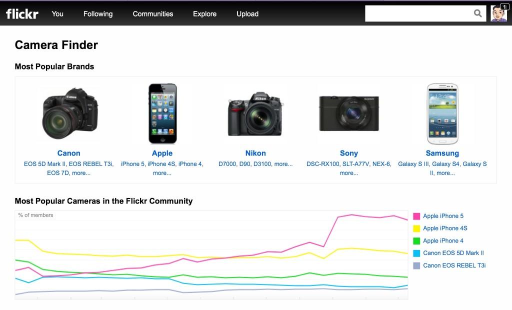 iPhoneは世界で一番使われているカメラです