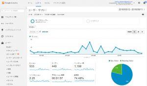 Web解析にGoogleアナリティクスを使う